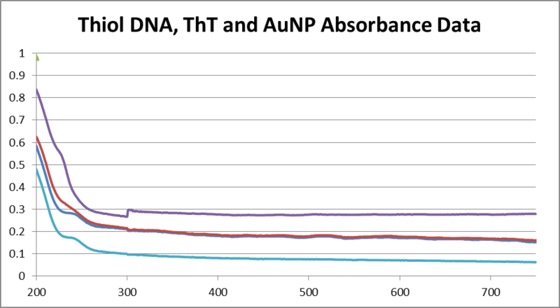 Image:Thiol DNA, ThT and AuNP.png
