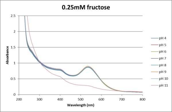 Absorbance V. Wavelength AuNp myoglobin fructose.25mM.png