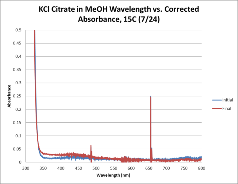 File:KCl Citrate OPD H2O2 MeOH 15C WORKUP GRAPH.png