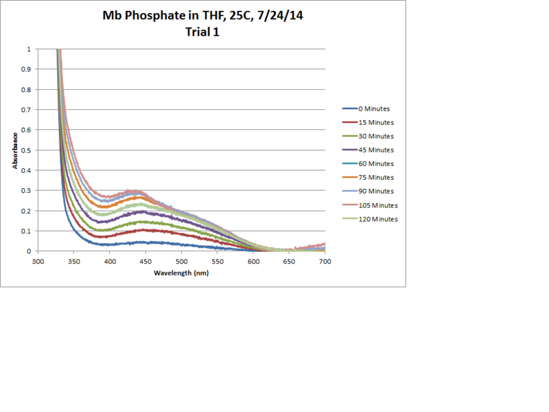 File:Mb Phosphate OPD H2O2 THF 25C Trial1 Chart.png