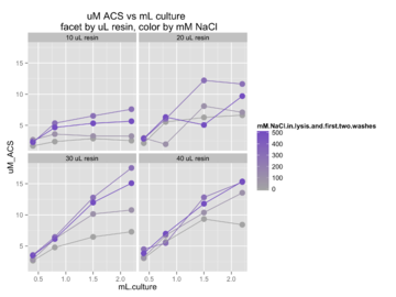 Vary [NaCl] when purifying ACS with L641P mutation.  Data & analysis