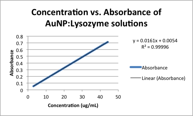 Concentration vs. Absorbance of AuNP-Lysozyme solutions zem.png