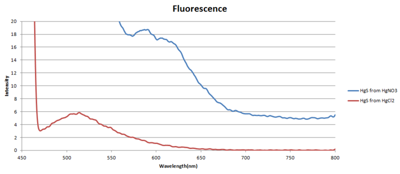 File:Fluorescence.png