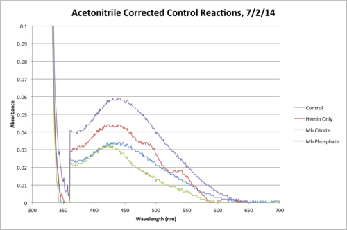 MeCN Control Reaction Final.png