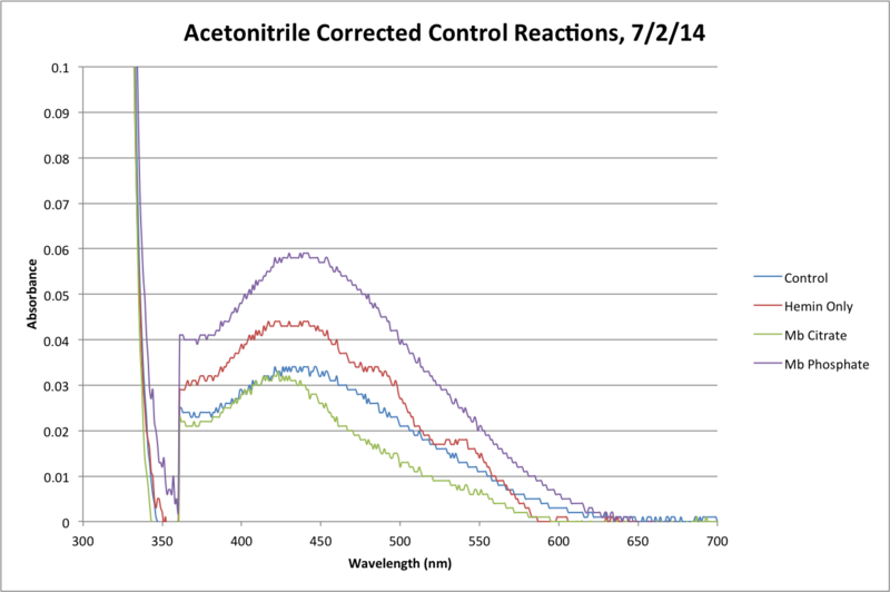 Image:MeCN Control Reaction Final.png