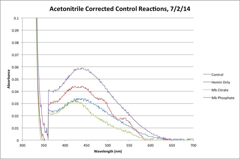 File:MeCN Control Reaction Final.png