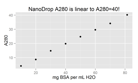 NanoDrop A280 for commercially prepared BSA is linear to very high A280 values