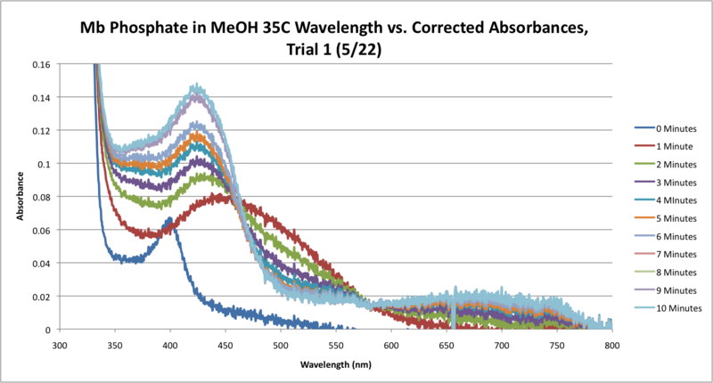 Image:35C Mb Phosphate OPD H2O2 MeOH SEQUENTIAL WORKUP GRAPH CORRECTED.png