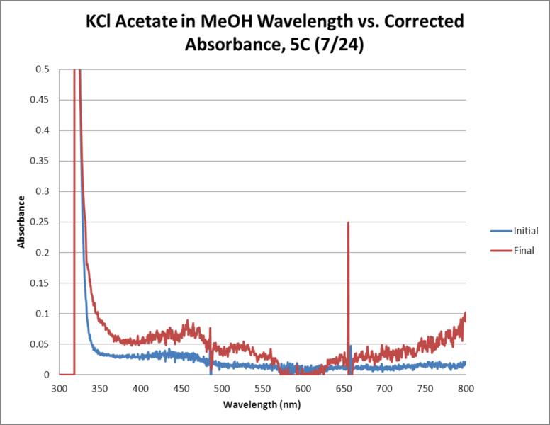 File:KCl Acetate OPD H2O2 MeOH 5C WORKUP GRAPH.png