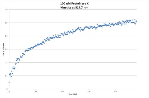 100nM ProtK Kinetics Chart.png