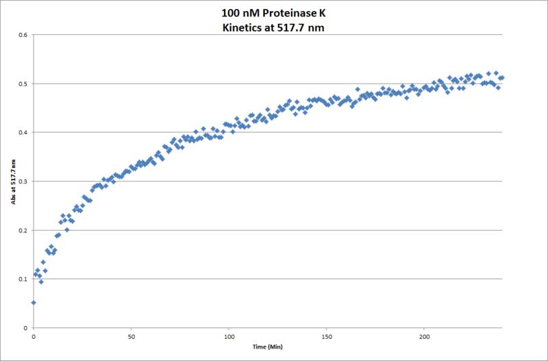 File:100nM ProtK Kinetics Chart.png