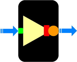 Figure 1. Abstract depiction of genetic inverter.  Blue arrows are PoPS signals into (left) and out from (right) the device.  Green box is RBS. Yellow triangle is repressor ORF. Red box is terminator. Orange circle is operator / promoter site.