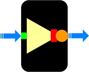 Figure 1. Abstract depiction of geneticall encoded inverter.  Blue arrows are PoPS signals in (left) and out (right) of the device.  Green box is RBS. Yellow triangle is repressor ORF. Red box is terminator. Orange circle is operator / promoter site.