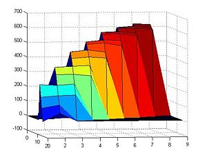 A plot of the number of steps (on an average over 5000 iterations) it takes a walker to random walk from any point on the origami to the irreversible track at one end. This test was done assuming a 0% error rate, on the 3-track-wide linear random walking playground that we are using to investigate random walking (in a pseudolinear environment).