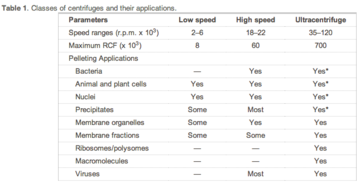 centrifugation speeds for applications