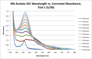 Mb Acetate H2O 25C SEQUENTIAL WORKUP GRAPH.png