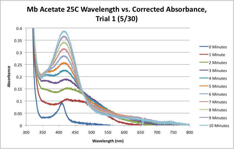 Image:Mb Acetate H2O 25C SEQUENTIAL WORKUP GRAPH.png