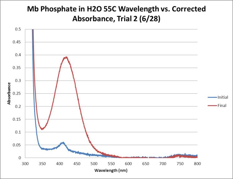 Mb Phosphate OPD H2O 55C Trial2 GRAPH.png