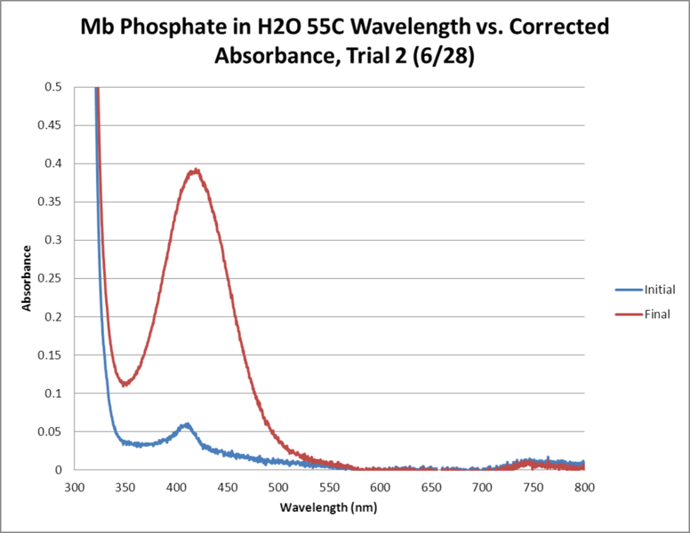 Image:Mb Phosphate OPD H2O 55C Trial2 GRAPH.png
