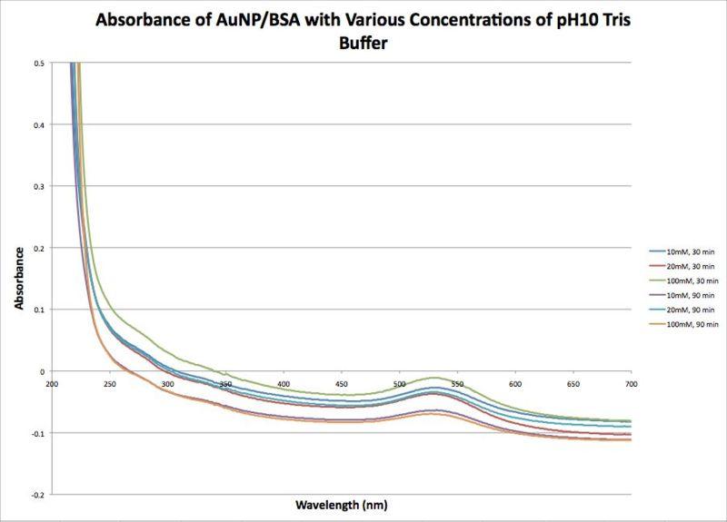 File:20120912 AuNP BSA Absorbance pH10 Tris Buffer.jpg