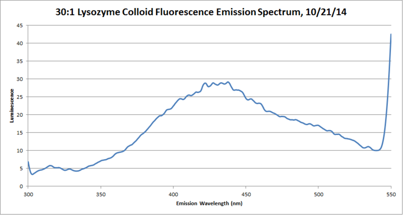 File:30to1 Colloid Pure Emission Spectrum.png