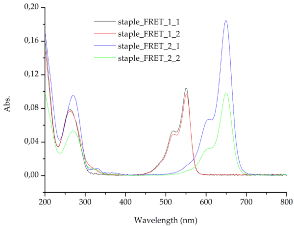 Figure 5: Absorption measurements of the four FRET staples. The FRET staples were examined to investigate the fluorophore labeling efficiency.