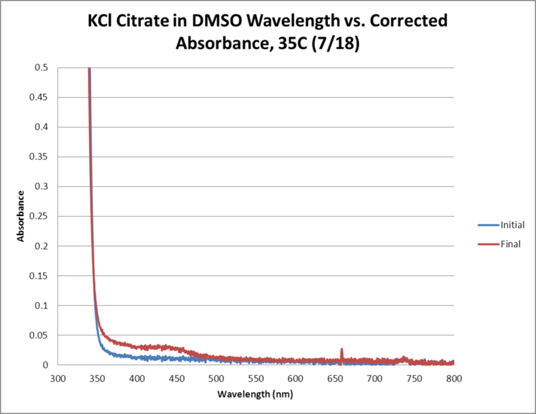 File:KCl Citrate OPD H2O2 DMSO 35C WORKUP GRAPH.png