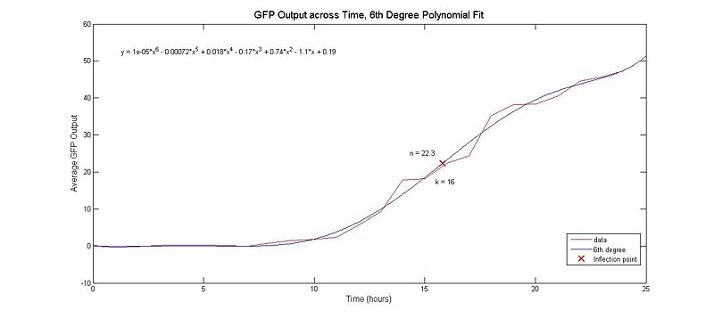 6th degree polynomial fit to the raw GFP output data; K value and Hill Coefficient, n, shown.
