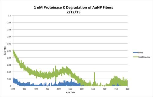 1nM ProtK Kinetics AbsvsTime Chart.png