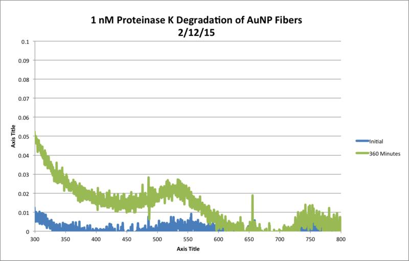 File:1nM ProtK Kinetics AbsvsTime Chart.png