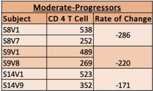 Moderate Progressors