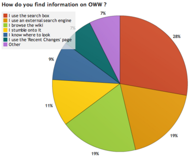 OWW Survey Results 2 2.png