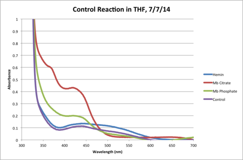 THF Control Reaction 120Min Chart.png