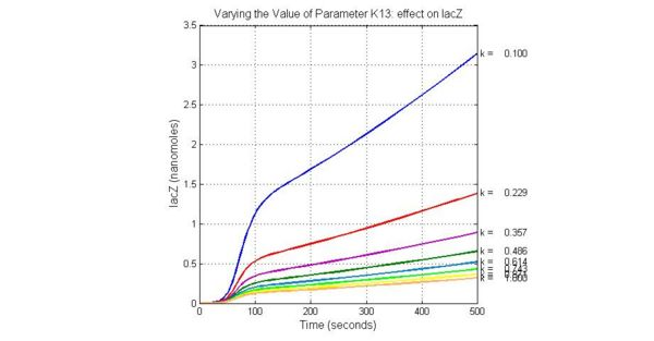 Fig.5 Varying the Value of Parameter K13 effect on lacZ