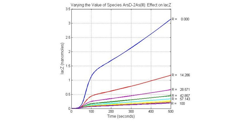 File:Varying the Value of Species ArsD-2As(III) Effect on lacZ.jpg