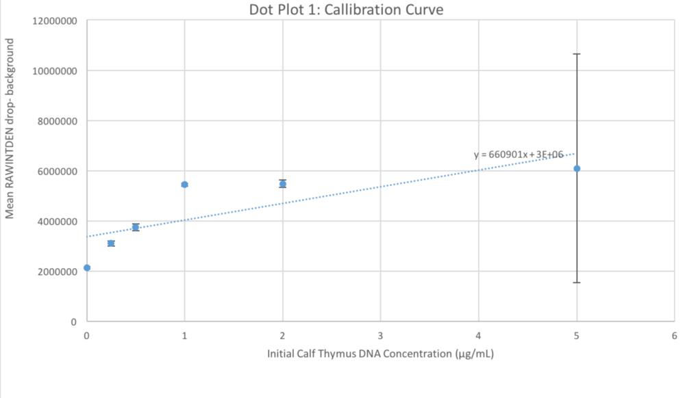 BME100 f2017G17Lab5Dot Plot 1-Callibration Curve.PNG