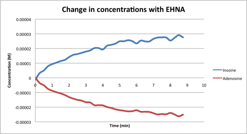 File:Change in concentrations with EHNA Javier Vinals.png