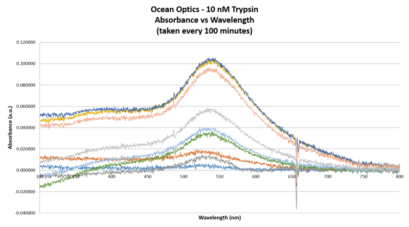 File:Graph OO 10 uM Trypsin.Abs vs Wl.png
