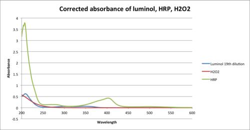 HRP Luminol H2O2 UV-Vis.png