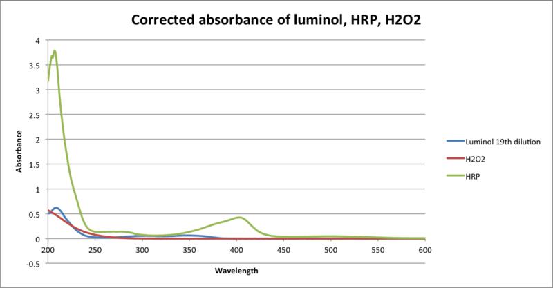 File:HRP Luminol H2O2 UV-Vis.png