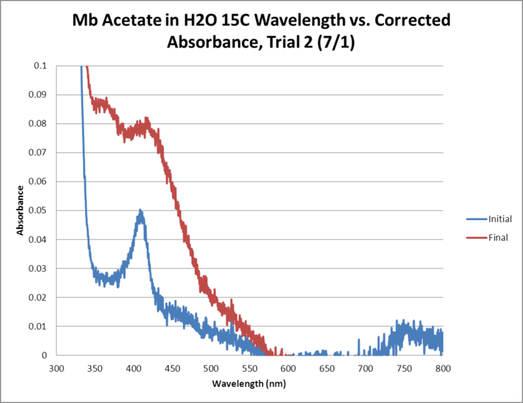 Mb Acetate OPD H2O2 H2O 15C GRAPH Trial2.png
