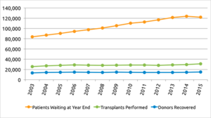 Polt displaying the increase in demand for organ donations since 2003. Transplant supply remains stagnant over the 12 year span. [1]