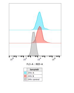 2016-07-29 U2OS KAH132 transfection 24hr flow data.png