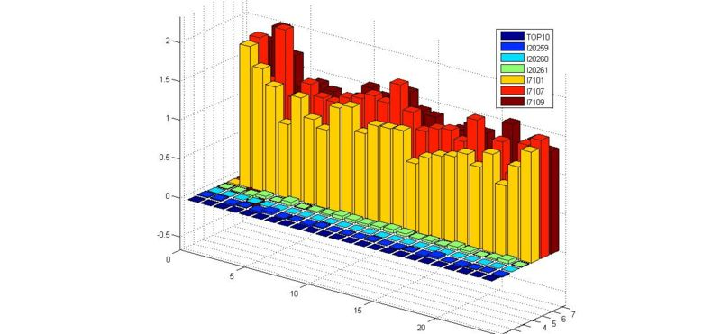 Image:GFP promoter BAR relative strengths 3D time course.jpg