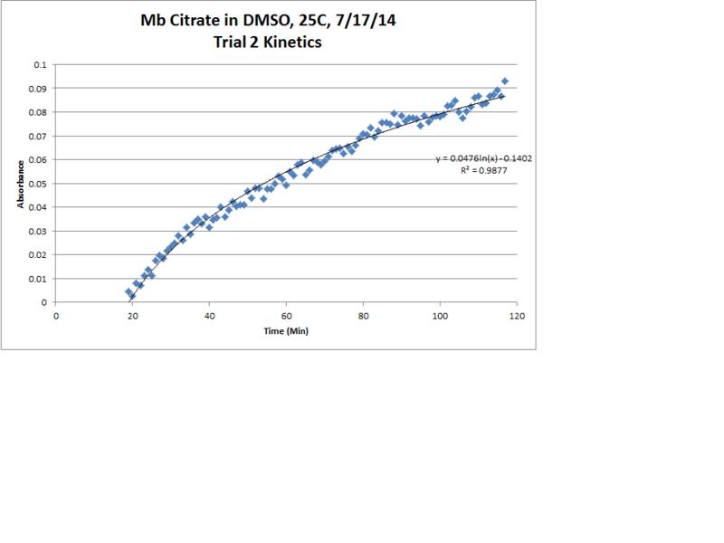 File:Mb Citrate OPD H2O2 DMSO Trial2 Kinetics LogReg Chart.png