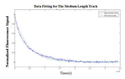 Figure 7(2). SPEX data fitting for random walking on the medium length track (SP22).