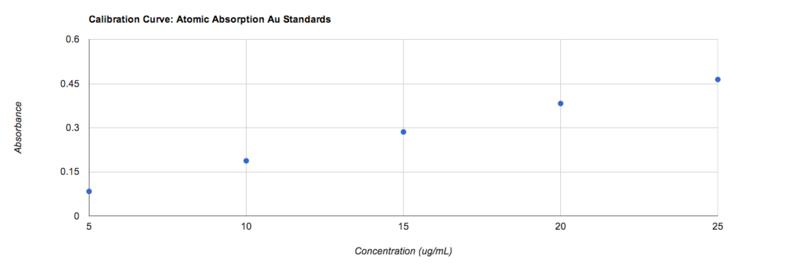 Calibration Curve of AA zem.png