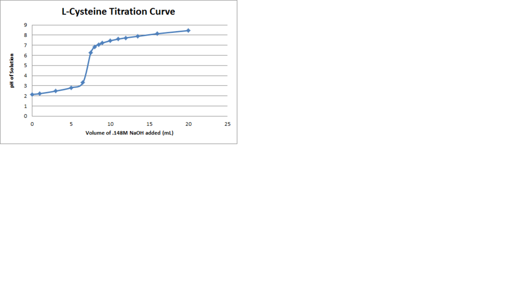 L Cysteine Titration Curve.png