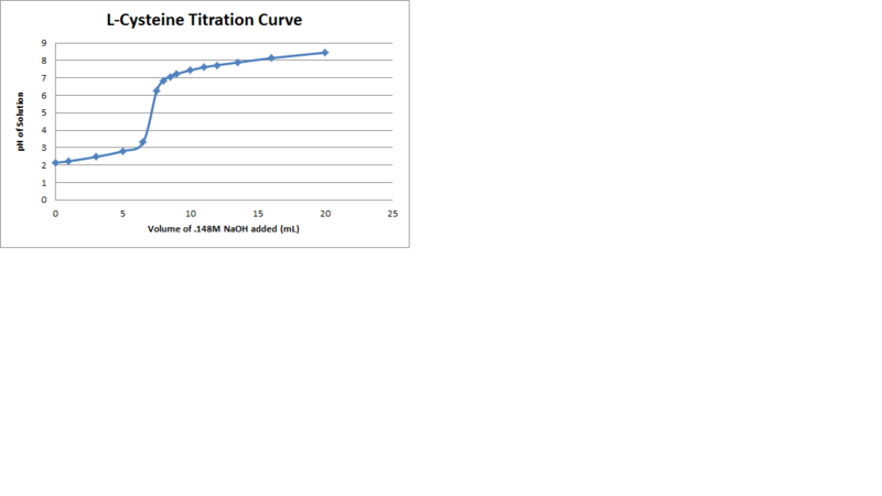 File:L Cysteine Titration Curve.png
