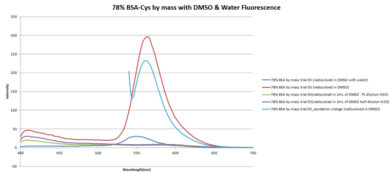 Image:78%BSA-CYS3 fluorescence.png